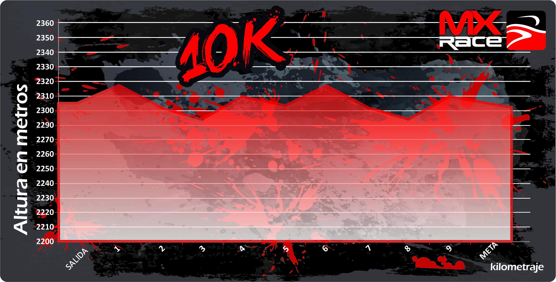 Altimetría 10K ROCK