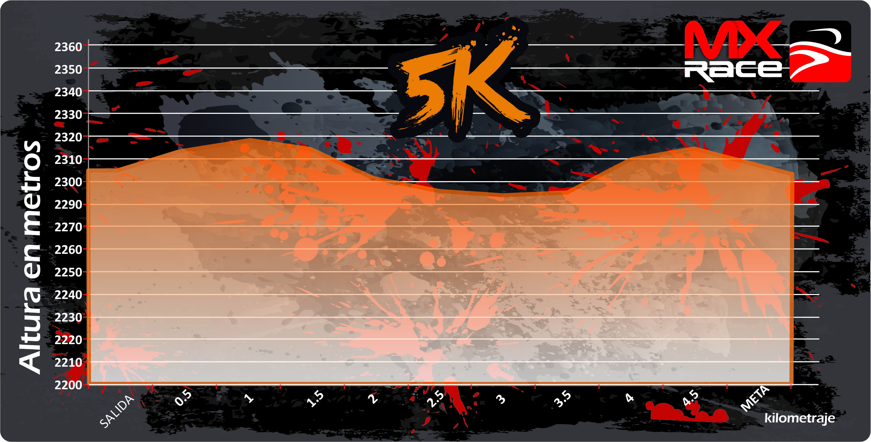 Altimetría 5K